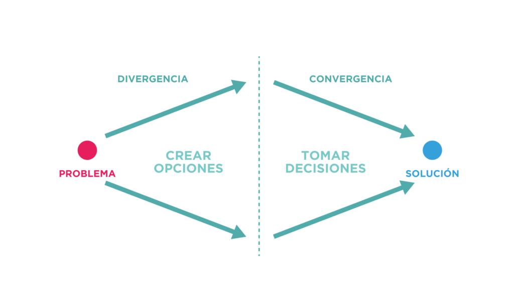 design-thinking-proceso-diseño-facil-señor-creativo