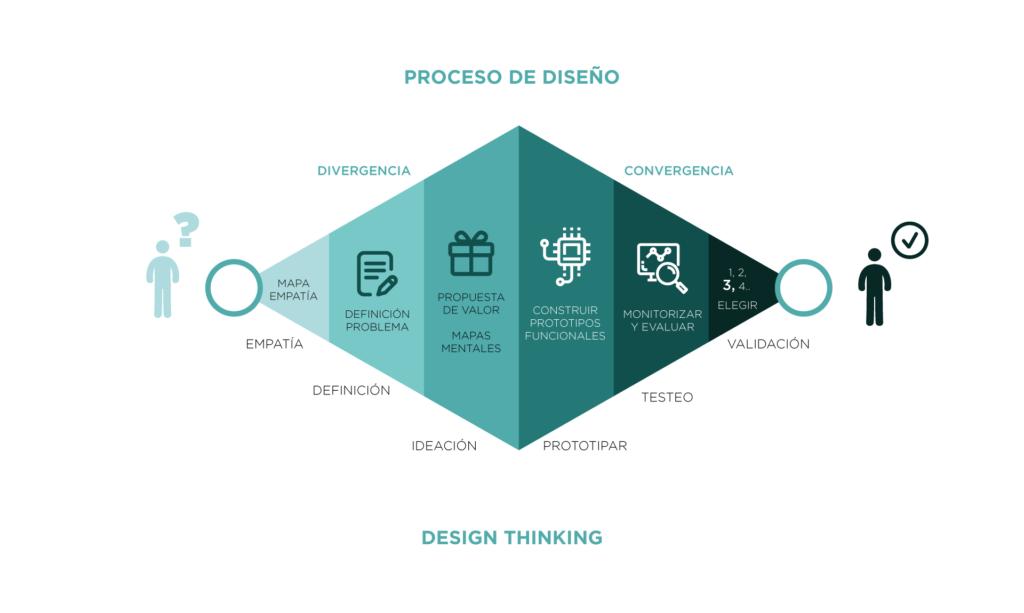 proceso-de-diseño-design-thinking-señor-creativo